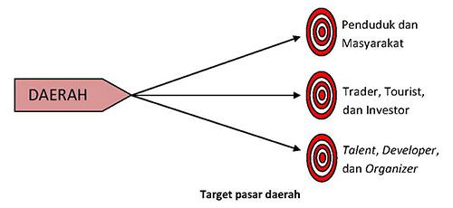 target-pasar-daerah-web